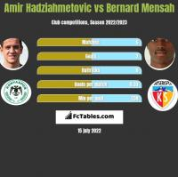 Amir Hadziahmetovic vs Bernard Mensah h2h player stats