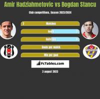 Amir Hadziahmetovic vs Bogdan Stancu h2h player stats