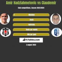Amir Hadziahmetovic vs Claudemir h2h player stats