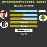 Amir Hadziahmetovic vs Daniel Candeias h2h player stats