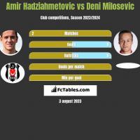 Amir Hadziahmetovic vs Deni Milosevic h2h player stats