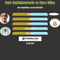 Amir Hadziahmetovic vs Emre Kilinc h2h player stats