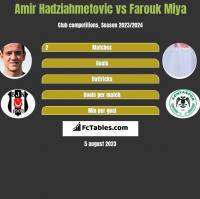 Amir Hadziahmetovic vs Farouk Miya h2h player stats