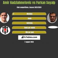 Amir Hadziahmetovic vs Furkan Soyalp h2h player stats