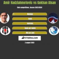 Amir Hadziahmetovic vs Gokhan Alsan h2h player stats
