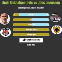 Amir Hadziahmetovic vs Jens Joensson h2h player stats