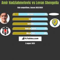 Amir Hadziahmetovic vs Levan Shengelia h2h player stats