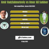 Amir Hadziahmetovic vs Omer Ali Sahiner h2h player stats