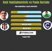 Amir Hadziahmetovic vs Paolo Hurtado h2h player stats