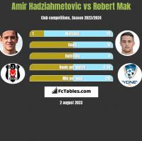 Amir Hadziahmetovic vs Robert Mak h2h player stats