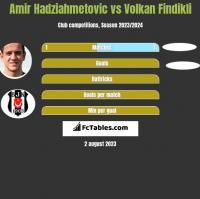 Amir Hadziahmetovic vs Volkan Findikli h2h player stats