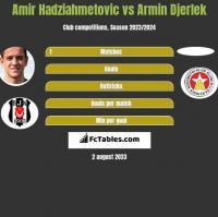 Amir Hadziahmetovic vs Armin Djerlek h2h player stats