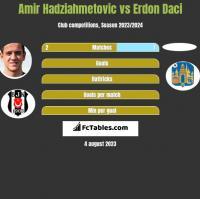 Amir Hadziahmetovic vs Erdon Daci h2h player stats