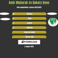 Amir Mubarak vs Bakary Kone h2h player stats