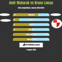 Amir Mubarak vs Bruno Lamas h2h player stats