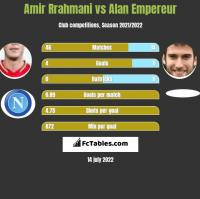 Amir Rrahmani vs Alan Empereur h2h player stats