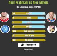 Amir Rrahmani vs Ales Mateju h2h player stats