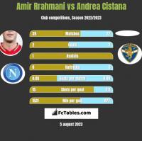 Amir Rrahmani vs Andrea Cistana h2h player stats
