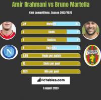Amir Rrahmani vs Bruno Martella h2h player stats