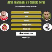 Amir Rrahmani vs Claudio Terzi h2h player stats