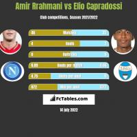 Amir Rrahmani vs Elio Capradossi h2h player stats