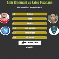 Amir Rrahmani vs Fabio Pisacane h2h player stats