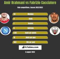 Amir Rrahmani vs Fabrizio Cacciatore h2h player stats