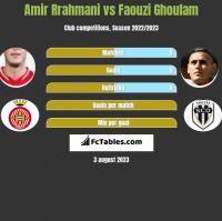 Amir Rrahmani vs Faouzi Ghoulam h2h player stats