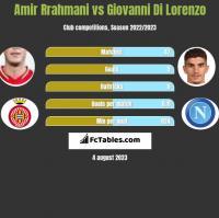 Amir Rrahmani vs Giovanni Di Lorenzo h2h player stats