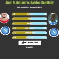 Amir Rrahmani vs Kalidou Koulibaly h2h player stats