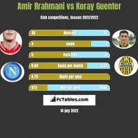 Amir Rrahmani vs Koray Guenter h2h player stats