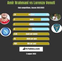 Amir Rrahmani vs Lorenzo Venuti h2h player stats