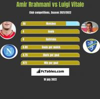 Amir Rrahmani vs Luigi Vitale h2h player stats