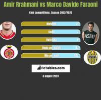 Amir Rrahmani vs Marco Davide Faraoni h2h player stats