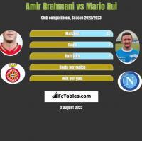 Amir Rrahmani vs Mario Rui h2h player stats