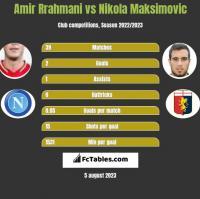 Amir Rrahmani vs Nikola Maksimovic h2h player stats