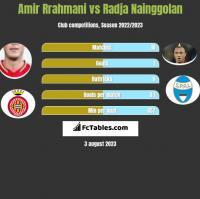 Amir Rrahmani vs Radja Nainggolan h2h player stats