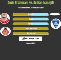 Amir Rrahmani vs Ardian Ismajili h2h player stats