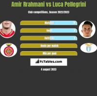 Amir Rrahmani vs Luca Pellegrini h2h player stats