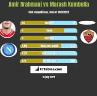 Amir Rrahmani vs Marash Kumbulla h2h player stats