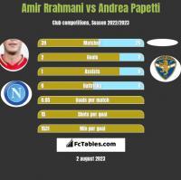 Amir Rrahmani vs Andrea Papetti h2h player stats