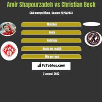 Amir Shapourzadeh vs Christian Beck h2h player stats