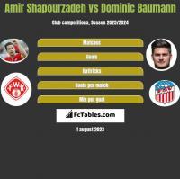 Amir Shapourzadeh vs Dominic Baumann h2h player stats