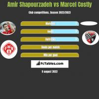 Amir Shapourzadeh vs Marcel Costly h2h player stats