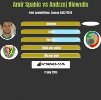 Amir Spahic vs Andrzej Niewulis h2h player stats