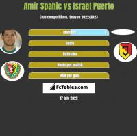 Amir Spahic vs Israel Puerto h2h player stats
