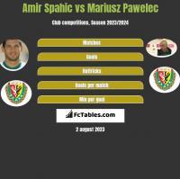Amir Spahic vs Mariusz Pawelec h2h player stats