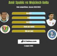 Amir Spahic vs Wojciech Golla h2h player stats