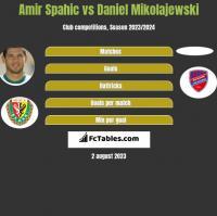 Amir Spahic vs Daniel Mikolajewski h2h player stats