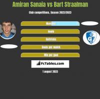 Amiran Sanaia vs Bart Straalman h2h player stats